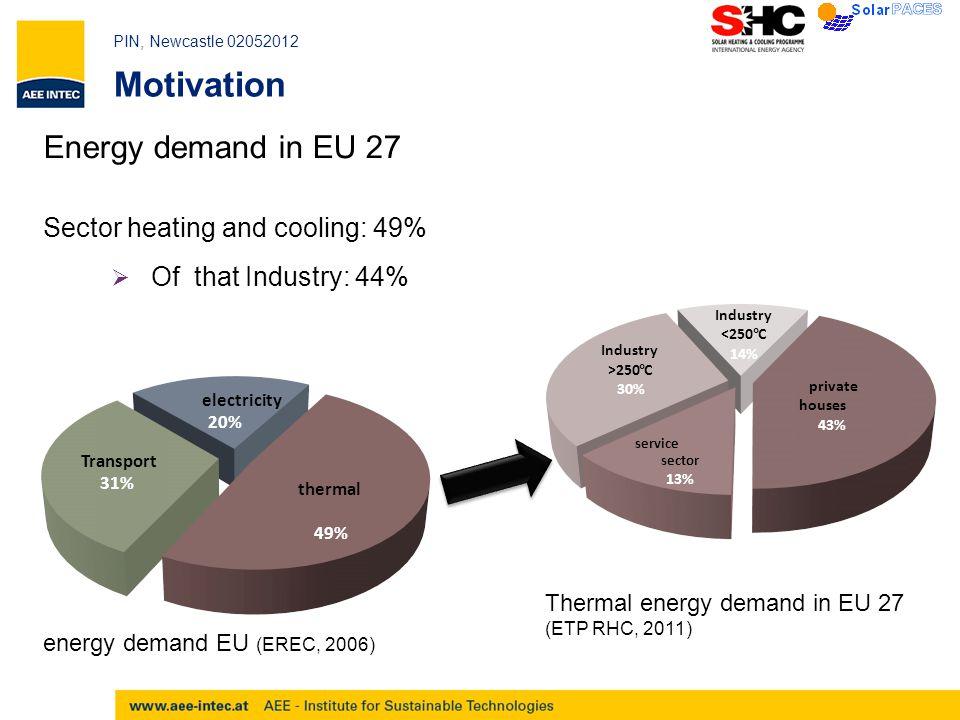 PIN, Newcastle 02052012 Potential for process heat <250°C  Austria: 1,5 TWh/a = 3,3 Mio.