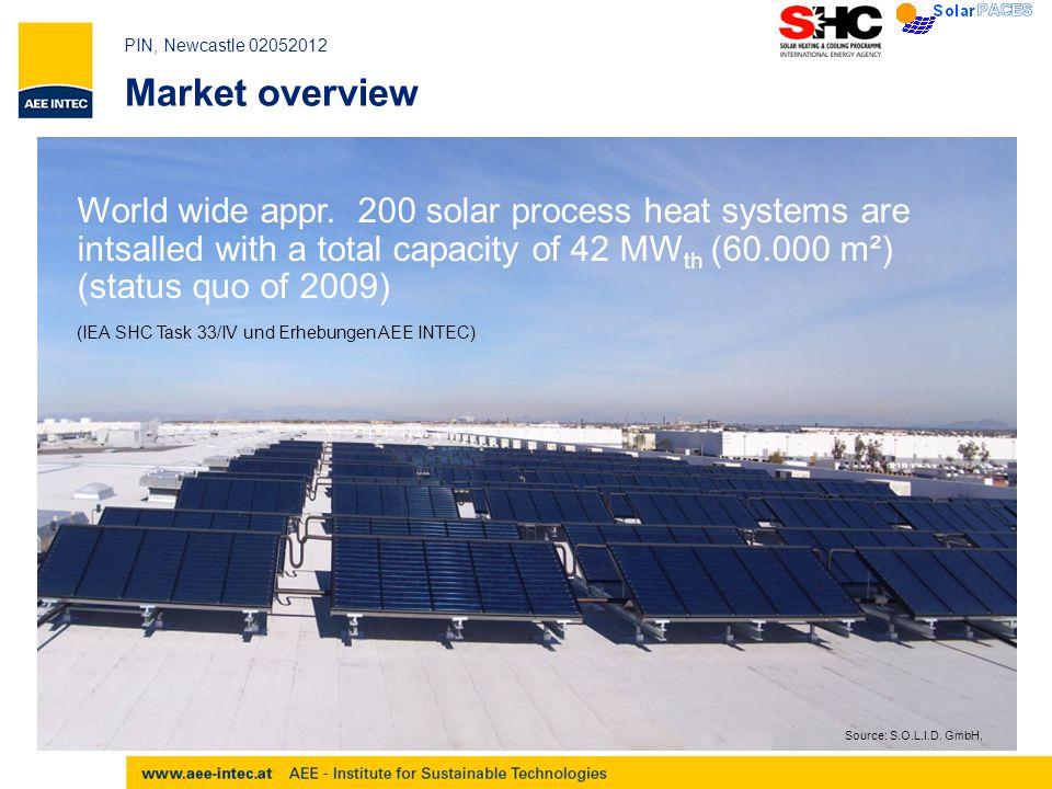 PIN, Newcastle 02052012 Task 49 / IV – SolarBrew Malting Plant Vialonga, PT