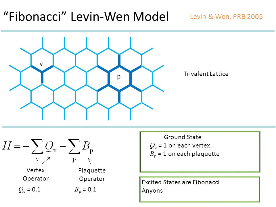 Trivalent Lattice Vertex Operator Plaquette Operator v p Ground State Q v = 1 on each vertex B p = 1 on each plaquette Excited States are Fibonacci Anyons Q v = 0,1 B p = 0,1 Fibonacci Levin-Wen Model Levin & Wen, PRB 2005