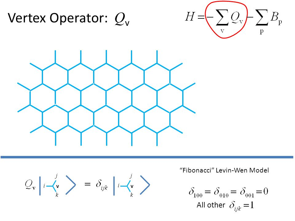 Vertex Operator: Q v i j k v i j k v All other Fibonacci Levin-Wen Model
