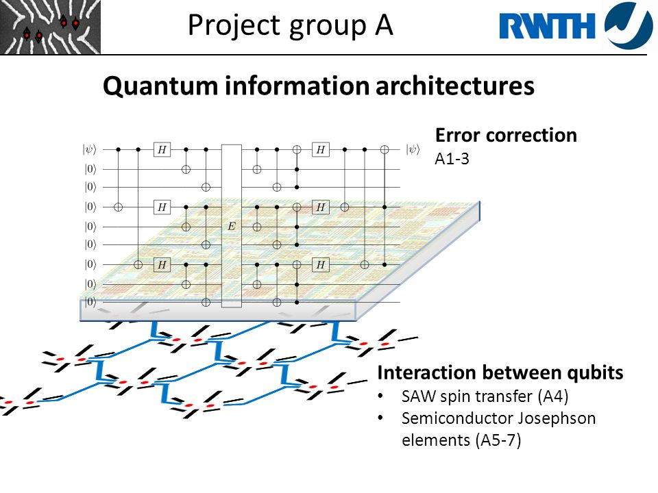 Project group A Quantum information architectures ProjectPrincipal Investigator(s) A1Quantum memory in circuit-QEDProf.