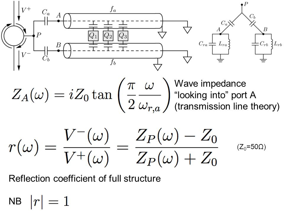 Wave impedance looking into port A (transmission line theory) Reflection coefficient of full structure NB (Z 0 =50Ω)