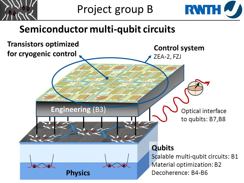 Physics Project group B Transistors optimized for cryogenic control Control system ZEA-2, FZJ Semiconductor multi-qubit circuits Qubits Scalable multi-qubit circuits: B1 Material optimization: B2 Decoherence: B4-B6 Optical interface to qubits: B7,B8 Engineering (B3)