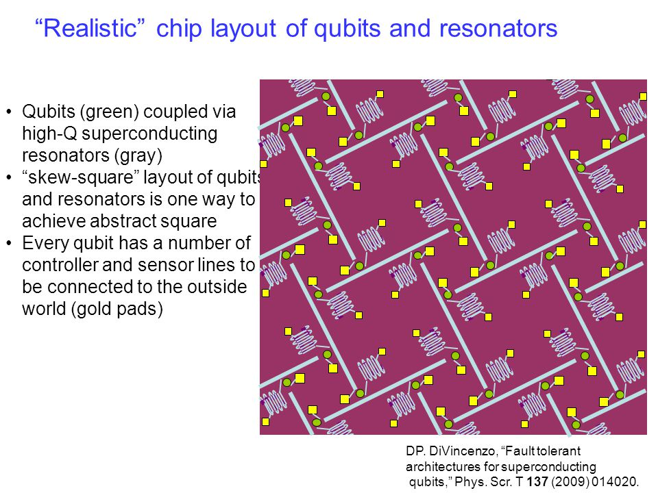 Qubits (green) coupled via high-Q superconducting resonators (gray) skew-square layout of qubits and resonators is one way to achieve abstract square Every qubit has a number of controller and sensor lines to be connected to the outside world (gold pads) Realistic chip layout of qubits and resonators DP.