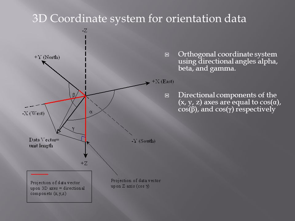 3D Coordinate system for orientation data  Orthogonal coordinate system using directional angles alpha, beta, and gamma.