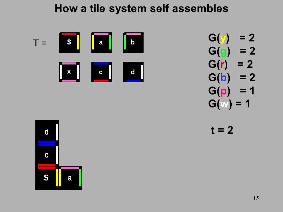 15 How a tile system self assembles T = G(y) = 2 G(g) = 2 G(r) = 2 G(b) = 2 G(p) = 1 G(w) = 1 t = 2