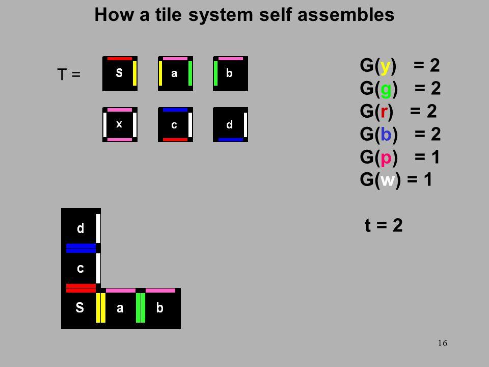 16 How a tile system self assembles T = G(y) = 2 G(g) = 2 G(r) = 2 G(b) = 2 G(p) = 1 G(w) = 1 t = 2