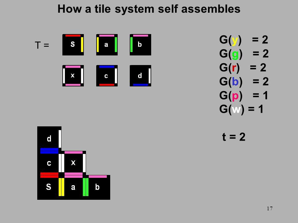 17 How a tile system self assembles T = G(y) = 2 G(g) = 2 G(r) = 2 G(b) = 2 G(p) = 1 G(w) = 1 t = 2