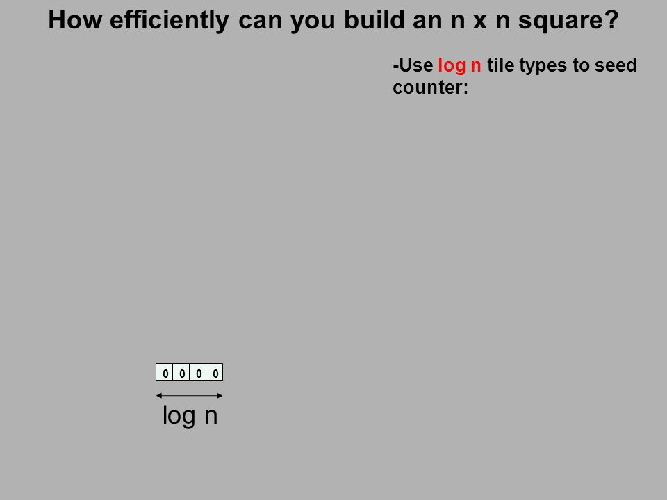 How efficiently can you build an n x n square 0000 log n -Use log n tile types to seed counter: