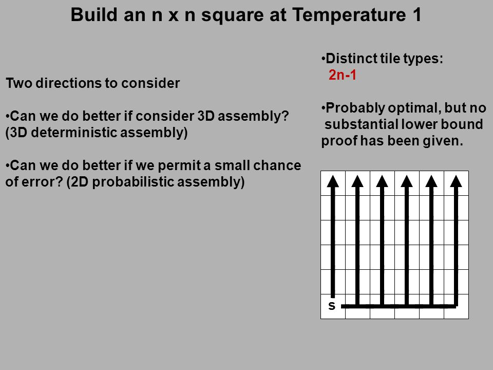 Build an n x n square at Temperature 1 s A1A1 A2A2 A3A3 A4A4 A5A5 B1B1 B2B2 B3B3 B4B4 B5B5 B1B1 B2B2 B3B3 B4B4 B5B5 B1B1 B2B2 B3B3 B4B4 B5B5 B1B1 B2B2 B3B3 B4B4 B5B5 B1B1 B2B2 B3B3 B4B4 B5B5 B1B1 B2B2 B3B3 B4B4 B5B5 Distinct tile types: 2n-1 Probably optimal, but no substantial lower bound proof has been given.