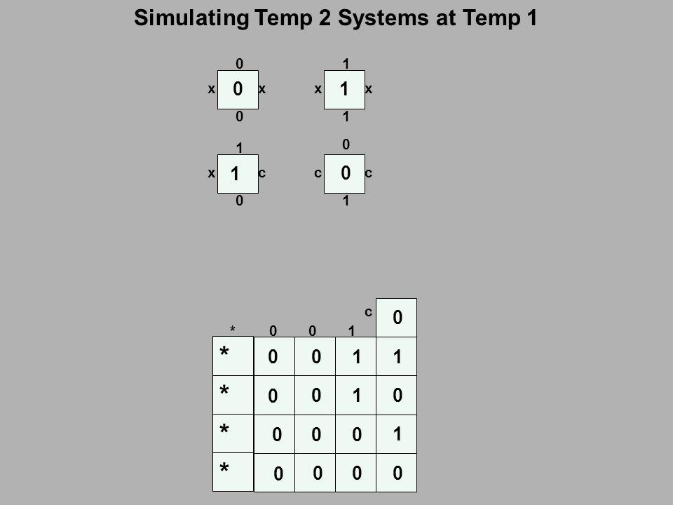 Simulating Temp 2 Systems at Temp 1 000 0 000 0 0 0 0 0 0 0 0 1 1 1 1 1 * * * * c 0 1 x 0 100* c 1 c c 0 1 xx 10 0 xx 1