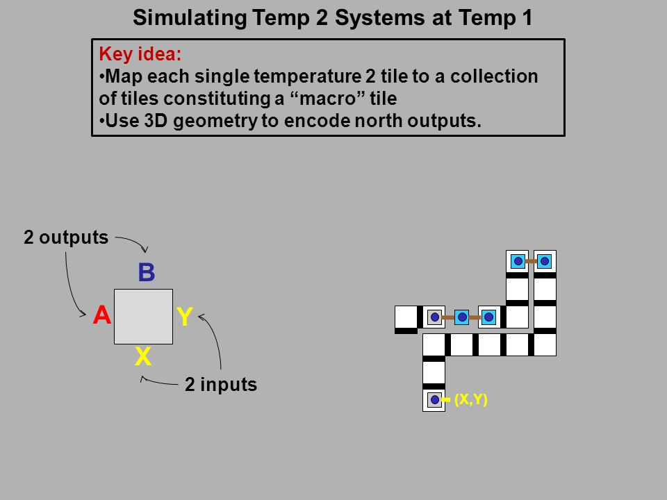 Simulating Temp 2 Systems at Temp 1 Y X A B 2 inputs 2 outputs Key idea: Map each single temperature 2 tile to a collection of tiles constituting a macro tile Use 3D geometry to encode north outputs.