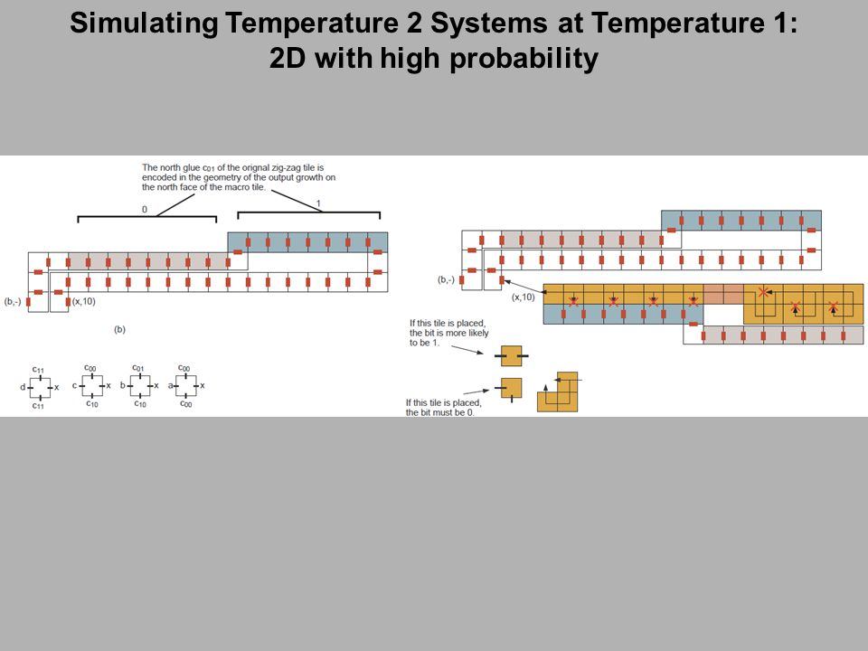 Simulating Temperature 2 Systems at Temperature 1: 2D with high probability