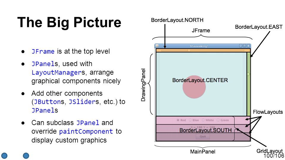 100/106 The Big Picture ● JFrame is at the top level ● JPanel s, used with LayoutManager s, arrange graphical components nicely ●Add other components