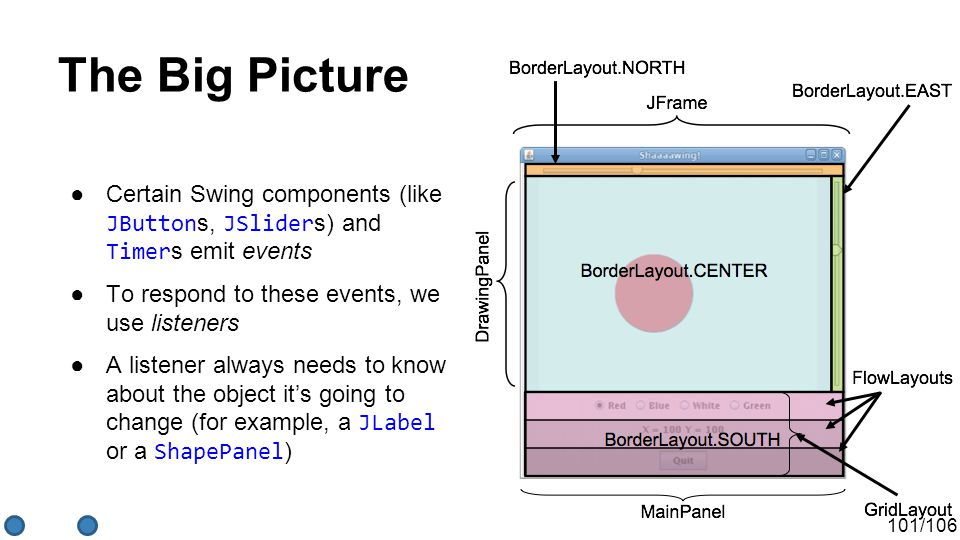 101/106 The Big Picture ●Certain Swing components (like JButton s, JSlider s) and Timer s emit events ●To respond to these events, we use listeners ●A listener always needs to know about the object it's going to change (for example, a JLabel or a ShapePanel )
