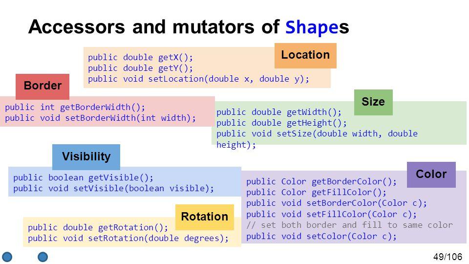 49/106 Accessors and mutators of Shape s public double getX(); public double getY(); public void setLocation(double x, double y); public double getWidth(); public double getHeight(); public void setSize(double width, double height); public Color getBorderColor(); public Color getFillColor(); public void setBorderColor(Color c); public void setFillColor(Color c); // set both border and fill to same color public void setColor(Color c); public double getRotation(); public void setRotation(double degrees); public int getBorderWidth(); public void setBorderWidth(int width); public boolean getVisible(); public void setVisible(boolean visible); Location Size Border Rotation Visibility Color