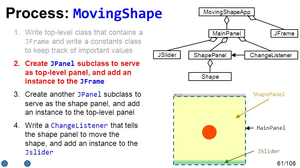 61/106 Process: MovingShape 1.Write top-level class that contains a JFrame and write a constants class to keep track of important values 2.Create JPanel subclass to serve as top-level panel, and add an instance to the JFrame 3.Create another JPanel subclass to serve as the shape panel, and add an instance to the top-level panel 4.Write a ChangeListener that tells the shape panel to move the shape, and add an instance to the Jslider MainPanel ShapePanel JSlider MovingShapeApp JFrameMainPanel ShapePanel Shape JSlider ChangeListener