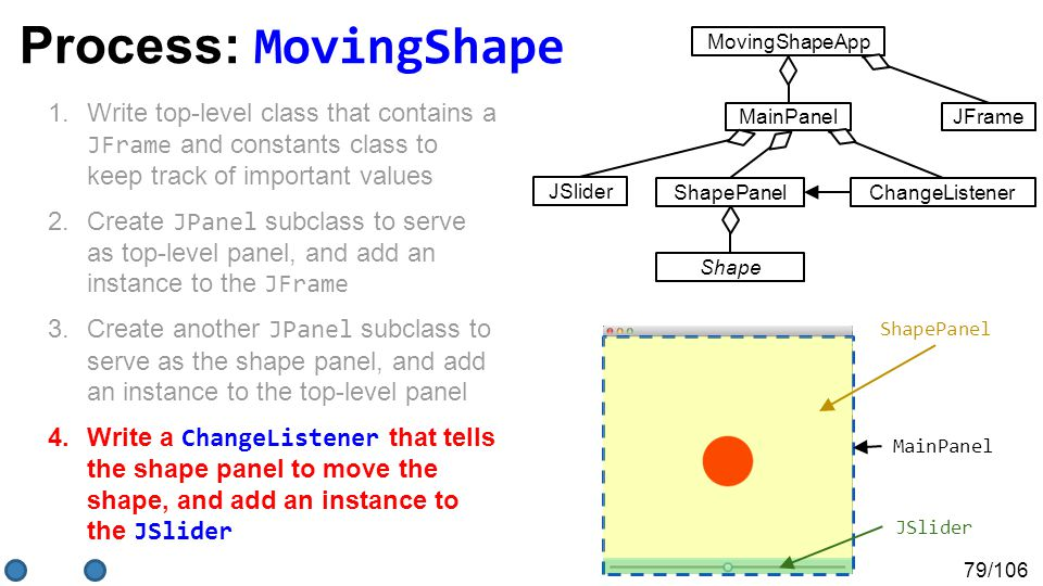 79/106 Process: MovingShape 1.Write top-level class that contains a JFrame and constants class to keep track of important values 2.Create JPanel subclass to serve as top-level panel, and add an instance to the JFrame 3.Create another JPanel subclass to serve as the shape panel, and add an instance to the top-level panel 4.Write a ChangeListener that tells the shape panel to move the shape, and add an instance to the JSlider MainPanel ShapePanel JSlider MovingShapeApp JFrameMainPanel ShapePanel Shape JSlider ChangeListener