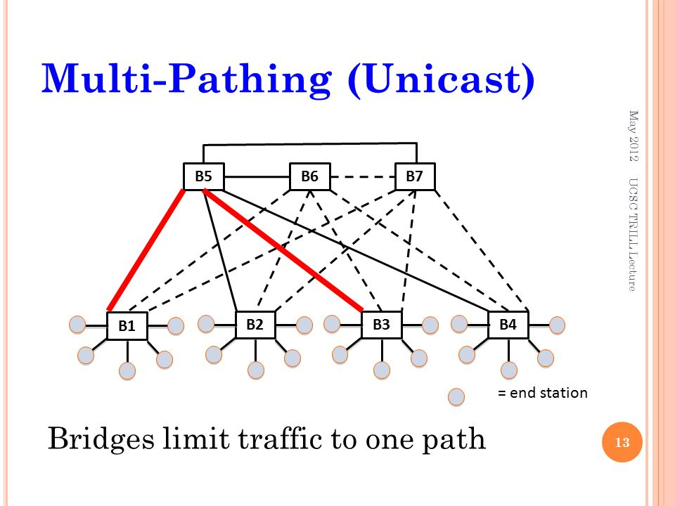 Multi-Pathing (Unicast) May 2012 13 = end station B3 Bridges limit traffic to one path UCSC TRILL Lecture B2B4 B1 B5B6B7