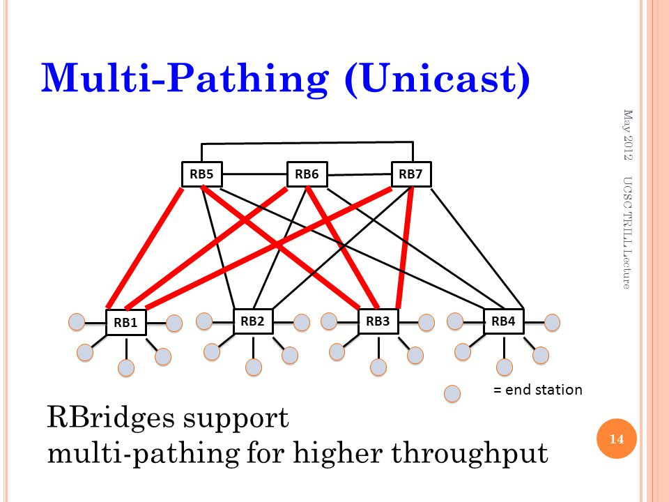 Multi-Pathing (Unicast) May 2012 14 RBridges support multi-pathing for higher throughput UCSC TRILL Lecture RB3RB2RB4 RB1 RB5RB6RB7 = end station