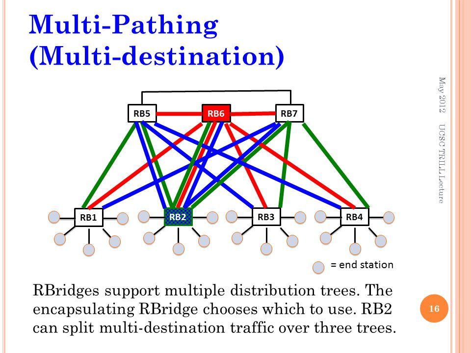 Multi-Pathing (Multi-destination) May 2012 16 RBridges support multiple distribution trees. The encapsulating RBridge chooses which to use. RB2 can sp