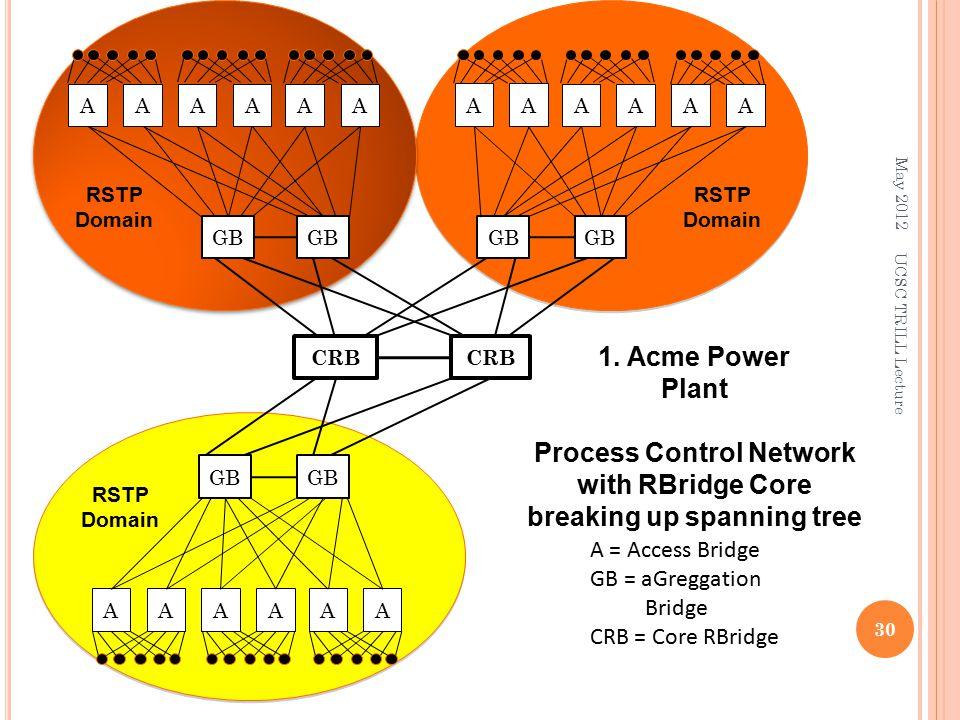 A = Access Bridge GB = aGreggation Bridge CRB = Core RBridge RSTP Domain 1.
