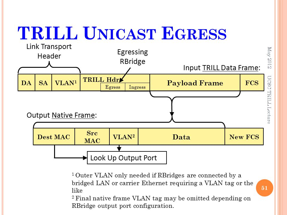 TRILL U NICAST E GRESS May 2012 51 UCSC TRILL Lecture DA FCS Payload Frame SA TRILL Hdr VLAN 1 Link Transport Header EgressIngress Input TRILL Data Frame: Egressing RBridge Dest MAC Data Src MAC VLAN 2 1 Outer VLAN only needed if RBridges are connected by a bridged LAN or carrier Ethernet requiring a VLAN tag or the like 2 Final native frame VLAN tag may be omitted depending on RBridge output port configuration.