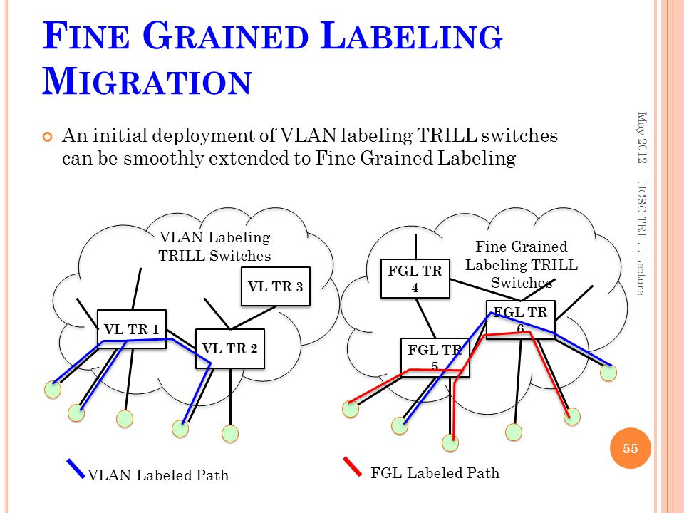 F INE G RAINED L ABELING M IGRATION An initial deployment of VLAN labeling TRILL switches can be smoothly extended to Fine Grained Labeling May 2012 U