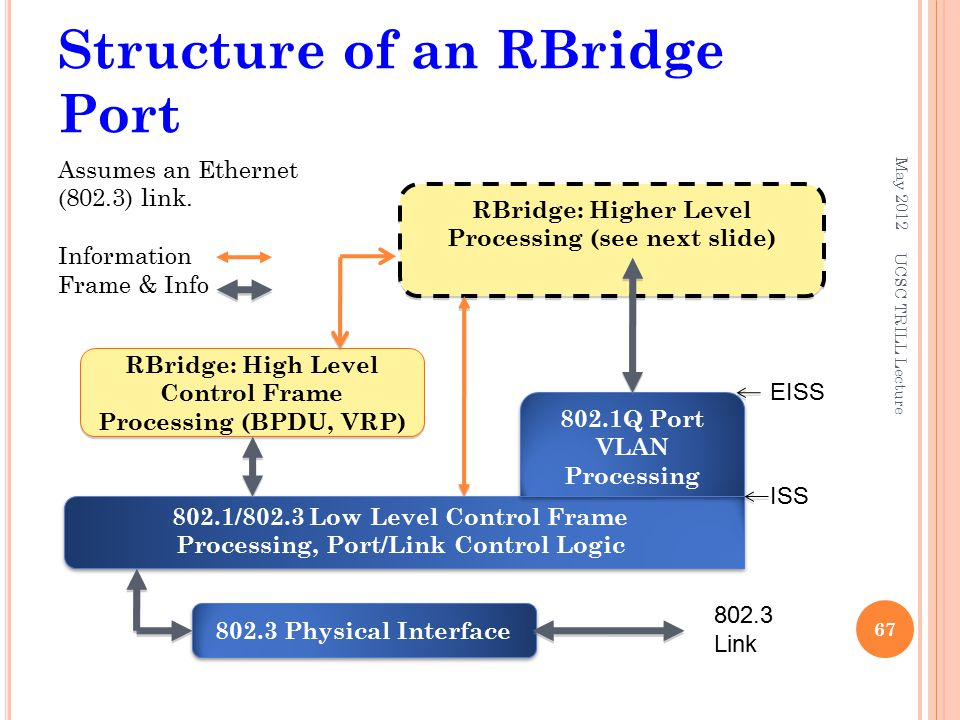 Structure of an RBridge Port May 2012 67 Assumes an Ethernet (802.3) link. Information Frame & Info 802.3 Physical Interface 802.3 Link 802.1/802.3 Lo