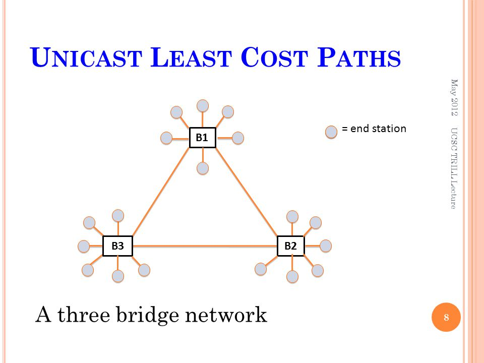U NICAST L EAST C OST P ATHS May 2012 8 = end station B2B3 B1 A three bridge network UCSC TRILL Lecture