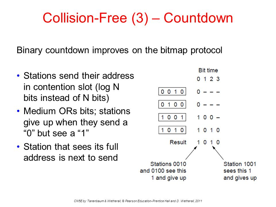 Collision-Free (3) – Countdown CN5E by Tanenbaum & Wetherall, © Pearson Education-Prentice Hall and D.