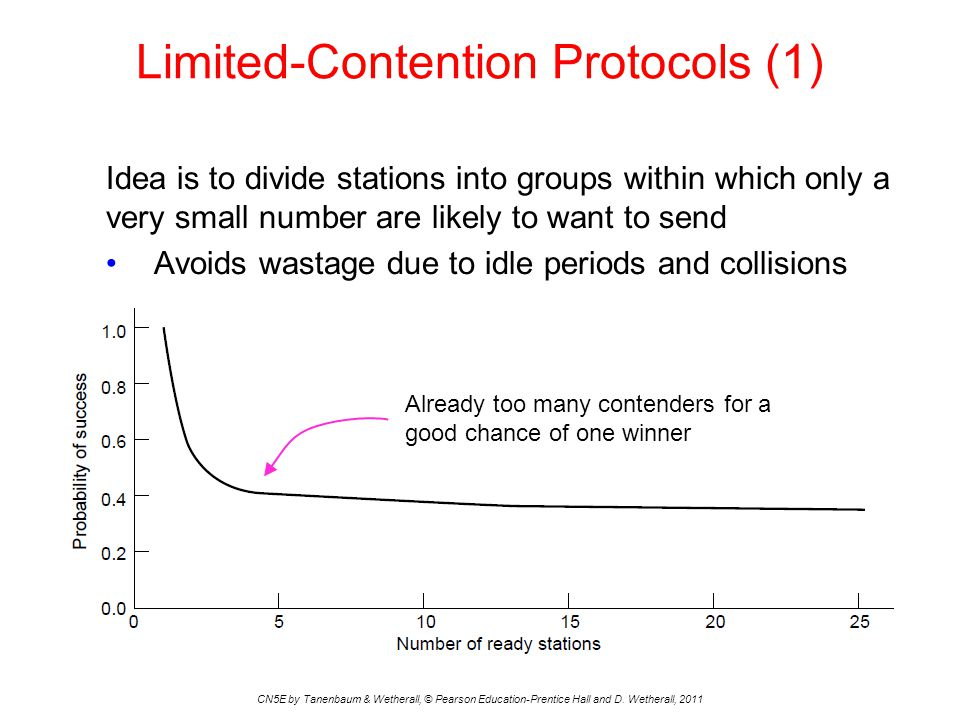Limited-Contention Protocols (1) CN5E by Tanenbaum & Wetherall, © Pearson Education-Prentice Hall and D.