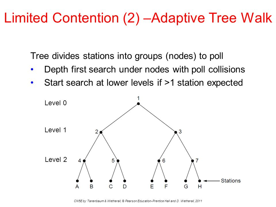 Limited Contention (2) –Adaptive Tree Walk CN5E by Tanenbaum & Wetherall, © Pearson Education-Prentice Hall and D.