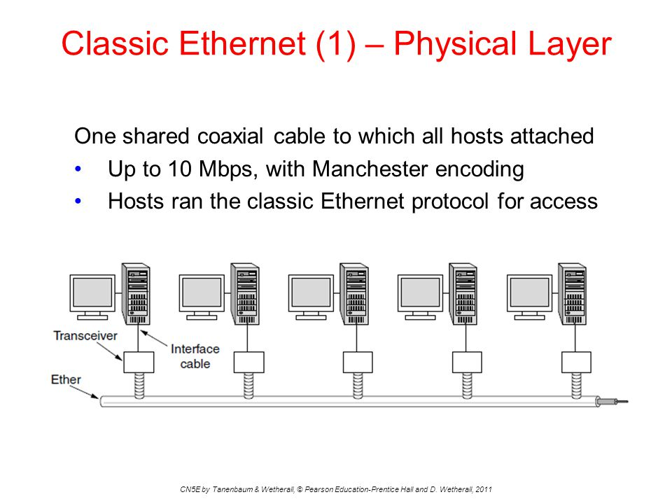 Classic Ethernet (1) – Physical Layer CN5E by Tanenbaum & Wetherall, © Pearson Education-Prentice Hall and D.