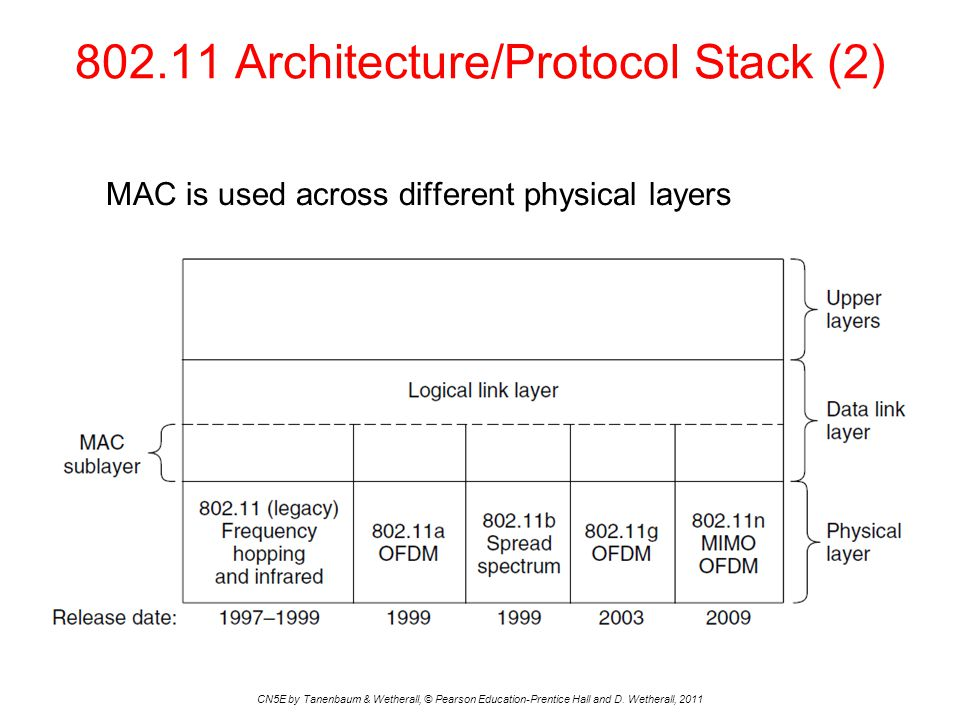 Architecture/Protocol Stack (2) CN5E by Tanenbaum & Wetherall, © Pearson Education-Prentice Hall and D.