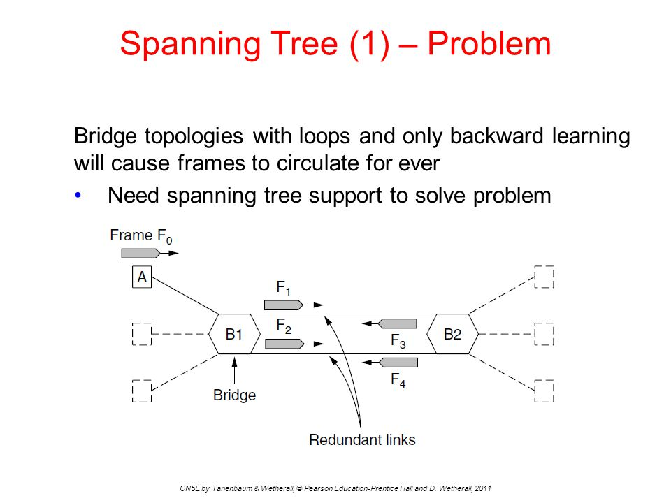 Spanning Tree (1) – Problem CN5E by Tanenbaum & Wetherall, © Pearson Education-Prentice Hall and D.