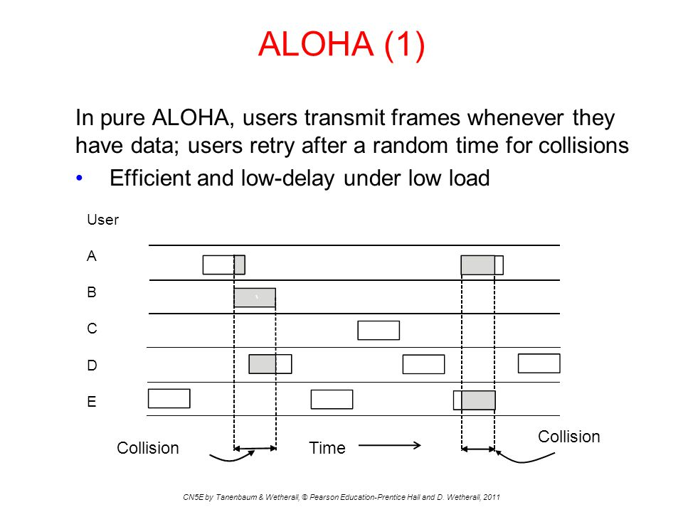 ALOHA (1) CN5E by Tanenbaum & Wetherall, © Pearson Education-Prentice Hall and D.