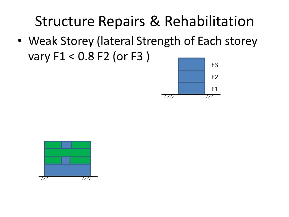 Structure Repairs & Rehabilitation Weak Storey (lateral Strength of Each storey vary F1 < 0.8 F2 (or F3 ) F1 F2 F3