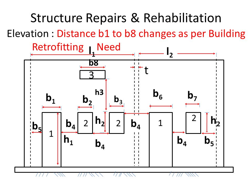 h2h2 b5b5 b4b4 b7b7 b8 h2h2 b2b2 h1h1 b5b5 Structure Repairs & Rehabilitation Elevation : Distance b1 to b8 changes as per Building Retrofitting Need b1b1 b4b4 b4b4 b6b6 l1l1 l2l2 b4b4 t 1 1 22 2 3 h3 b3b3