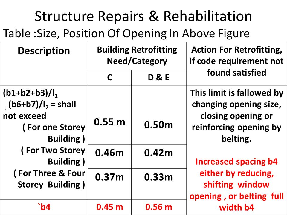 Structure Repairs & Rehabilitation Table :Size, Position Of Opening In Above Figure Description Building Retrofitting Need/Category Action For Retrofitting, if code requirement not found satisfied CD & E (b1+b2+b3)/l 1 ; (b6+b7)/l 2 = shall not exceed ( For one Storey Building ) ( For Two Storey Building ) ( For Three & Four Storey Building ) 0.55 m 0.50m This limit is fallowed by changing opening size, closing opening or reinforcing opening by belting.