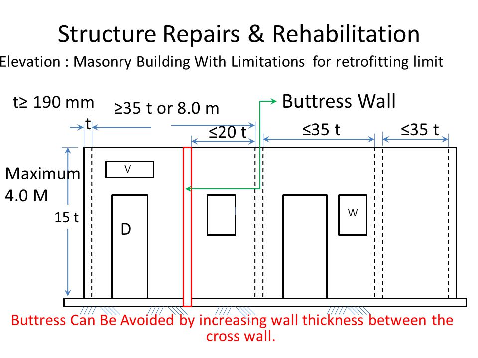 ≤20 t t Structure Repairs & Rehabilitation Elevation : Masonry Building With Limitations for retrofitting limit Buttress Can Be Avoided by increasing wall thickness between the cross wall.