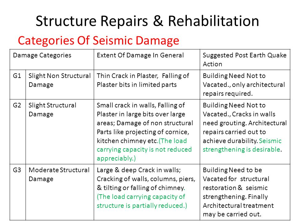 Structure Repairs & Rehabilitation For Masonry Structures code consider following Plinth Bend (if strata is soft, non-uniform) Lintel level bend Roof level/ Eve level/ Gable level bend Reinforcement at corner of wall Shape, Size & location of Window In Wall Unsupported Wall length to Height Ratio Cross wall, Brick Pillar, Buttress