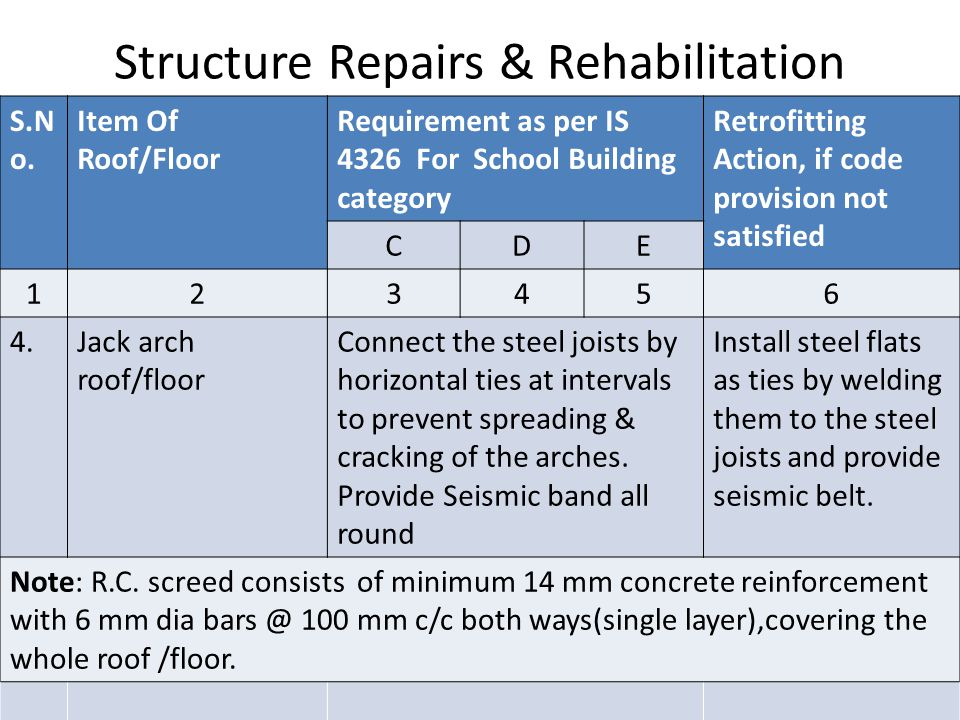 Structure Repairs & Rehabilitation S.N o.