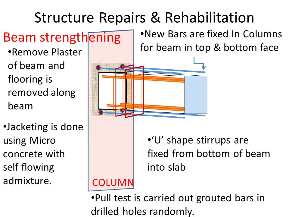 Structure Repairs & Rehabilitation Beam strengthening COLUMN New Bars are fixed In Columns for beam in top & bottom face 'U' shape stirrups are fixed from bottom of beam into slab Remove Plaster of beam and flooring is removed along beam Jacketing is done using Micro concrete with self flowing admixture.