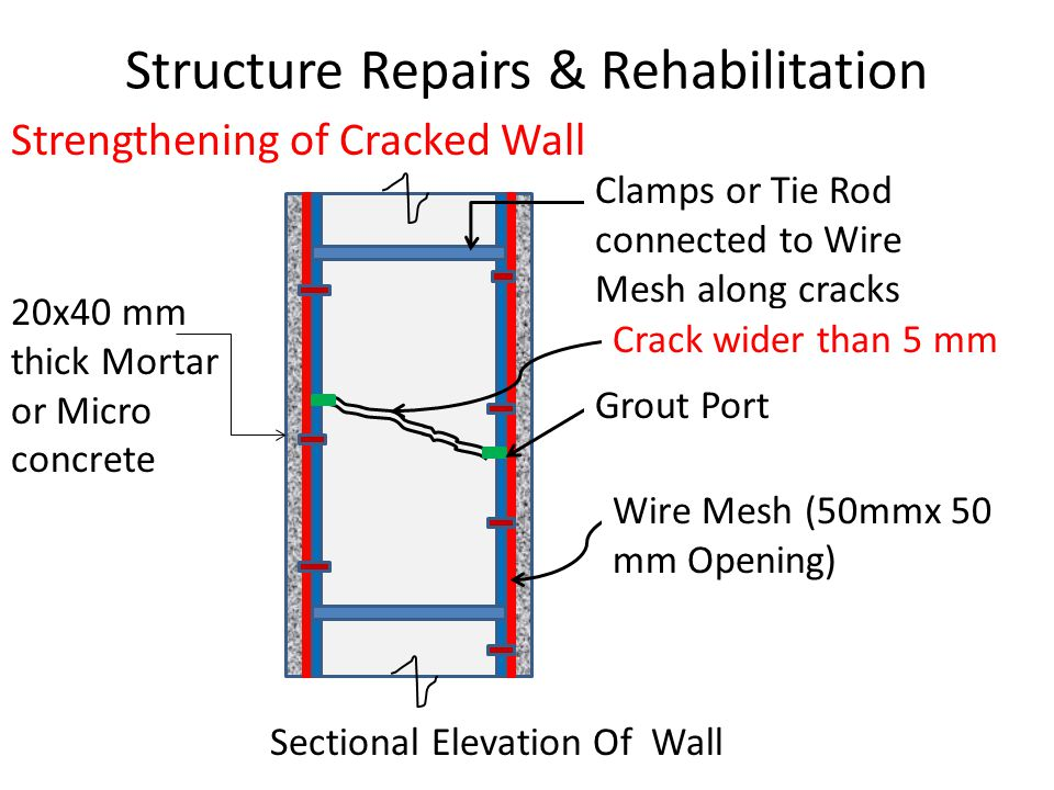 Structure Repairs & Rehabilitation Strengthening of Cracked Wall Sectional Elevation Of Wall Clamps or Tie Rod connected to Wire Mesh along cracks Crack wider than 5 mm Grout Port Wire Mesh (50mmx 50 mm Opening) 20x40 mm thick Mortar or Micro concrete