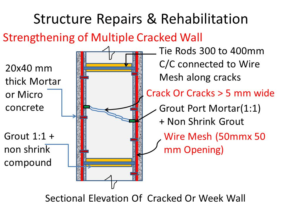 Structure Repairs & Rehabilitation Strengthening of Multiple Cracked Wall Sectional Elevation Of Cracked Or Week Wall Tie Rods 300 to 400mm C/C connected to Wire Mesh along cracks Crack Or Cracks > 5 mm wide Grout Port Mortar(1:1) + Non Shrink Grout Wire Mesh (50mmx 50 mm Opening) 20x40 mm thick Mortar or Micro concrete Grout 1:1 + non shrink compound