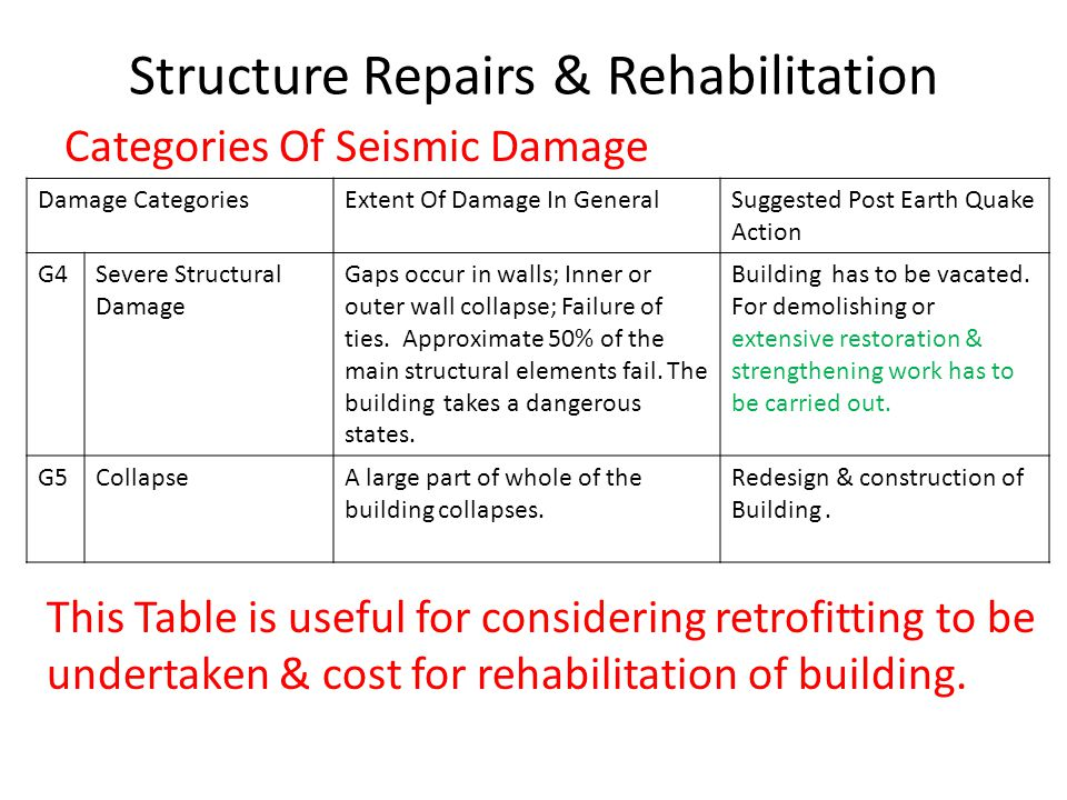 Structure Repairs & Rehabilitation Earthquake Effects on Soils & Foundations & Solution Features For Foundations Type I Rock Or Hard Soil-Well graded gravel Mixtures with or without clay binder, and clayey sands poorly graded or sand clay mixtures(GB,CW,SB,SW & SC) N>30 Type II Medium Soils- All soils N= 10 to 30 & Poorly Graded Sands Or Gravely Sands with Little or No fines (SP) with N>15 Type III Soft Soils Other than SP with N < 10.