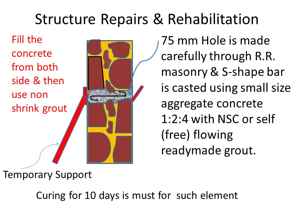 Structure Repairs & Rehabilitation 75 mm Hole is made carefully through R.R.