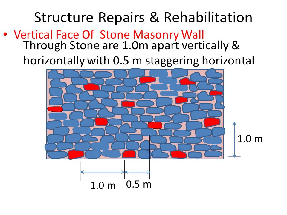 Structure Repairs & Rehabilitation Vertical Face Of Stone Masonry Wall 1.0 m 0.5 m 1.0 m Through Stone are 1.0m apart vertically & horizontally with 0.5 m staggering horizontal