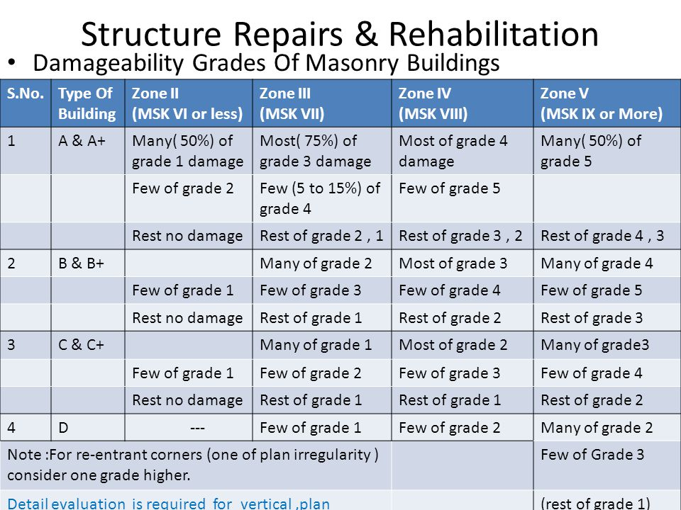 Structure Repairs & Rehabilitation Damageability Grades Of Masonry Buildings S.No.Type Of Building Zone II (MSK VI or less) Zone III (MSK VII) Zone IV (MSK VIII) Zone V (MSK IX or More) 1A & A+Many( 50%) of grade 1 damage Most( 75%) of grade 3 damage Most of grade 4 damage Many( 50%) of grade 5 Few of grade 2Few (5 to 15%) of grade 4 Few of grade 5 Rest no damageRest of grade 2, 1Rest of grade 3, 2Rest of grade 4, 3 2B & B+Many of grade 2Most of grade 3Many of grade 4 Few of grade 1Few of grade 3Few of grade 4Few of grade 5 Rest no damageRest of grade 1Rest of grade 2Rest of grade 3 3C & C+Many of grade 1Most of grade 2Many of grade3 Few of grade 1Few of grade 2Few of grade 3Few of grade 4 Rest no damageRest of grade 1 Rest of grade 2 4D ---Few of grade 1Few of grade 2Many of grade 2 Note :For re-entrant corners (one of plan irregularity ) consider one grade higher.